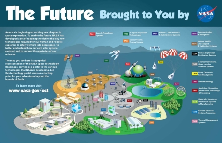 Infographic – The Future Brought to You by NASA