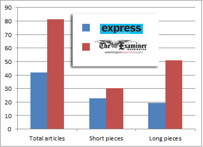 This chart breaks down the number of articles in the Express and the Examiner.