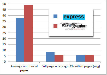 Express VS. Examiner: Page numbers and Classifieds