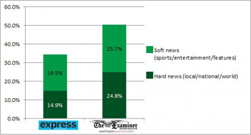 This chart shows the break down of hard news and soft news in the Express and Examiner.