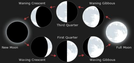 Moon and Night Photo Calculator