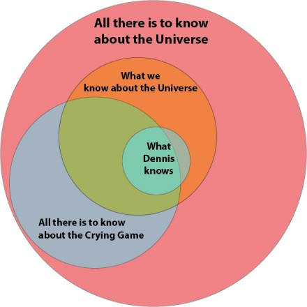 Who Knows All There is to Know About The Crying Game?