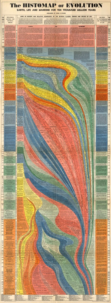 "John B. Sparks' ""Histomap of Evolution"""