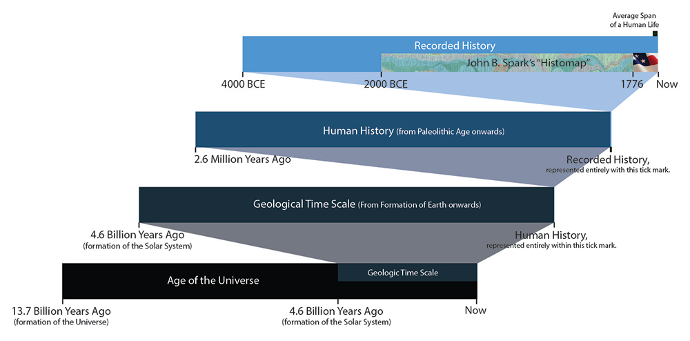Perspective on Human History Against the Age of the Universe