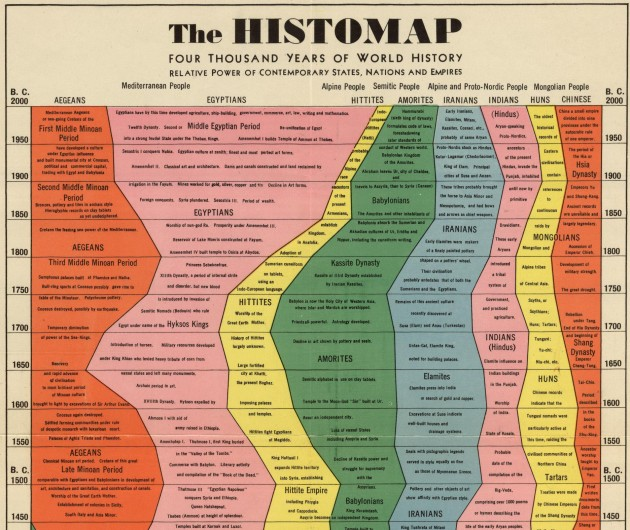 """The Histomap: 4000 Years of World History"" is the Story of Civilization"