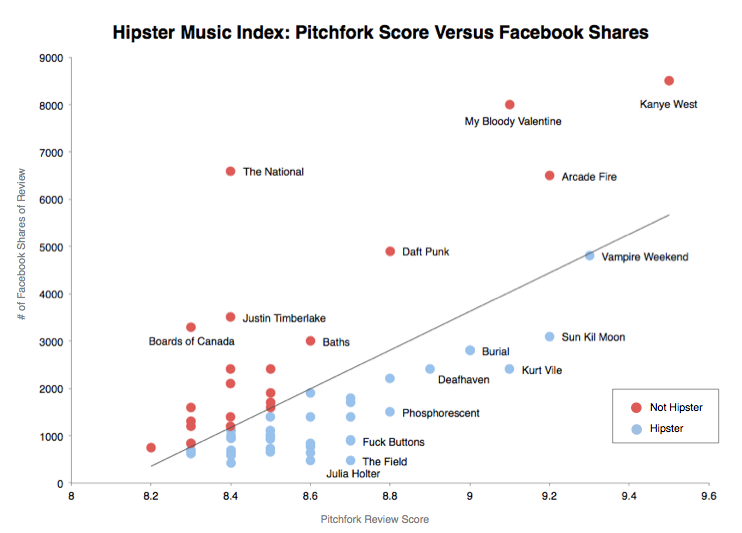 The Hipster Music Index