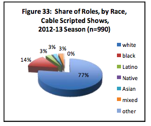 Share of Roles by Race in Cable Scripted Shows